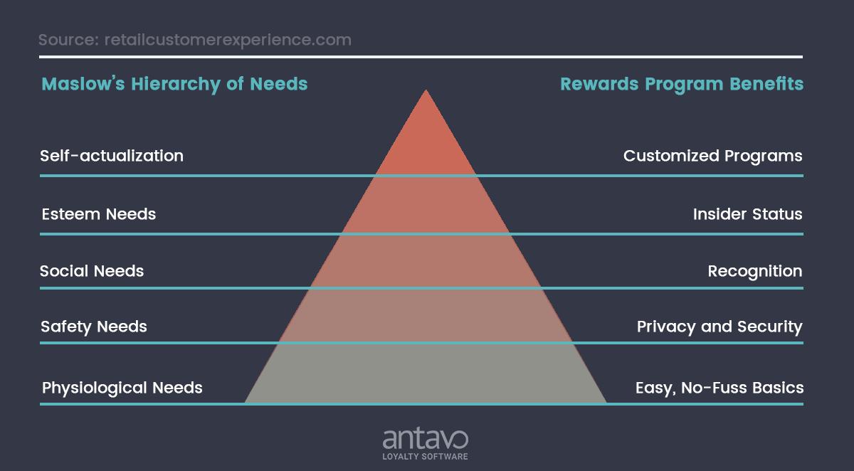 maslow-hierarchy, lojalitetsprogram, Fan relationship management