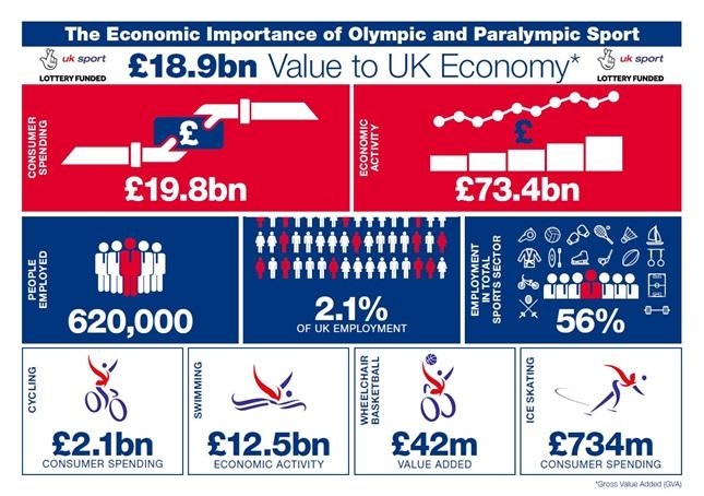 OS Olympiska spelen Sportekonomi Idrottsekonomi Sport Management Idrottsvetare Sportidealisten Idrottens samhällsnytta