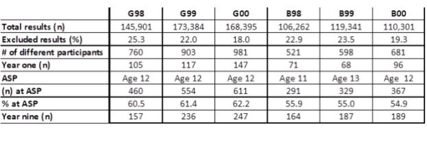 Beskrivande data Svensk simning Sportidealisten Idrottsvetare SportJobb IdrottsJobb SportManagement